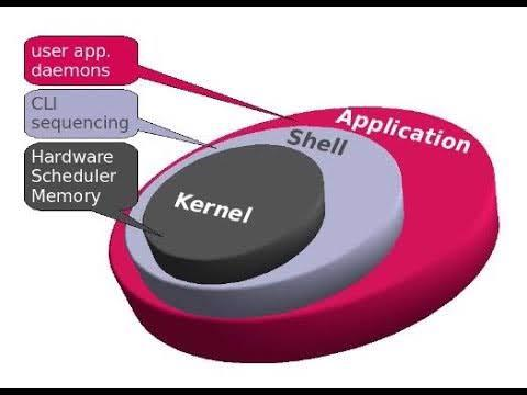 how to revert to previous kernel version