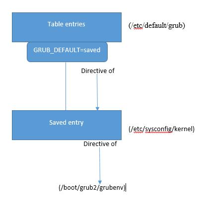 Previous Linux kernel version